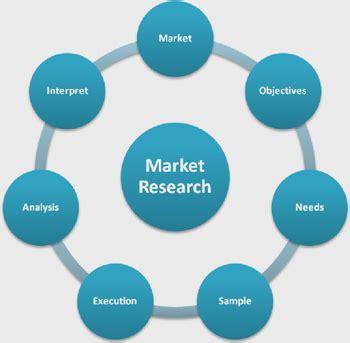 Define market research plans